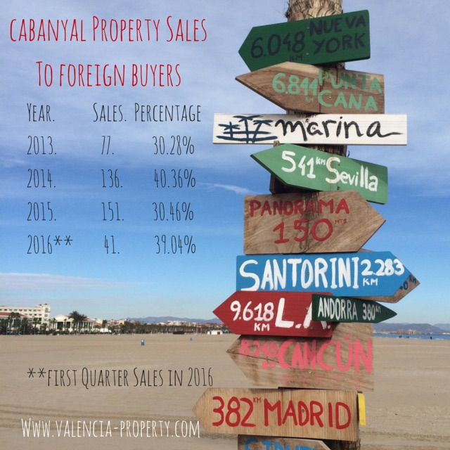 Cabanyal Sales To Foreign Buyers
