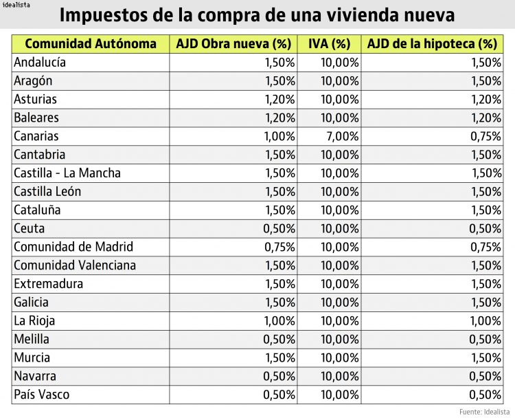 New Build Property Taxes in Spain
