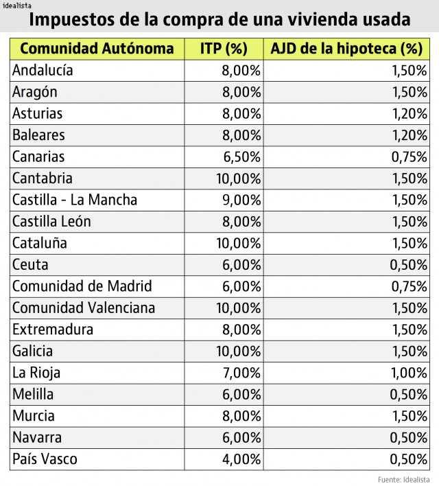 Taxes on Property Purchase in Spain