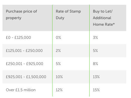 Stamp Duty rates in the UK