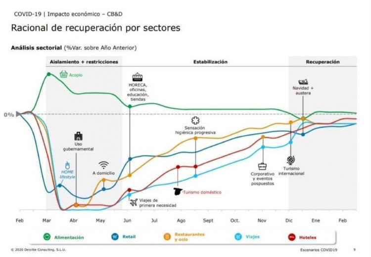 Deloitte's estimations of return to activity in Spain.